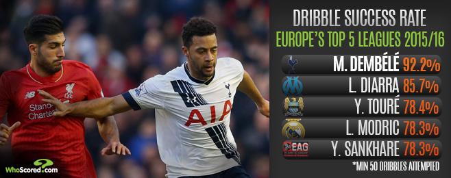 Dembélé Absence Will Hinder Spurs' Pursuit of Second Place
