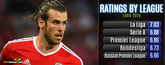 La Liga Out in Front of Top Rated Leagues Represented at Euro 2016
