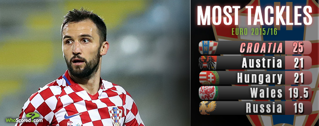 Support for star midfielders will decide how far Croatia can go