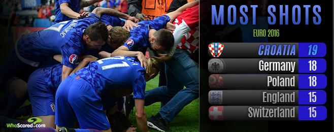 Masterful Modric Inspires Convincing Croatia Win