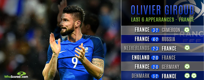 Can Giroud Handle the Pressure of Leading France at Euro 2016?