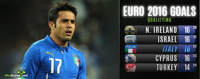 Conte Needs Entire Squad to Shoulder Goalscoring Burden