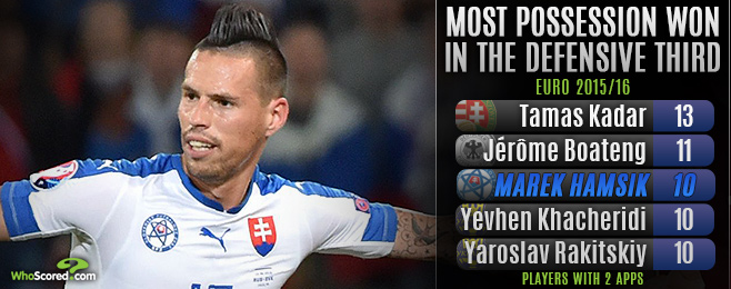 Hamsik Influence Will Trouble England in Group B Showdown