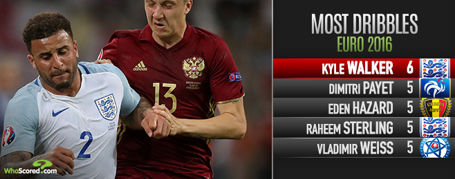 Russia Showing Solidifies Walker's Place as England Starter
