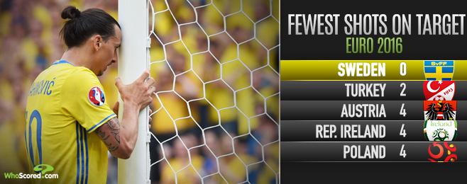 Ibra Needs a Tournament Defining Performance for Sweden's Sake