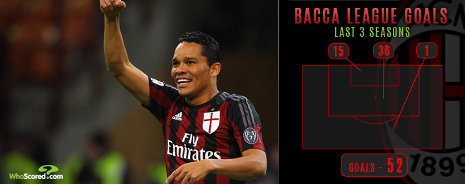 Milan left little choice but to cash in on clinical Bacca