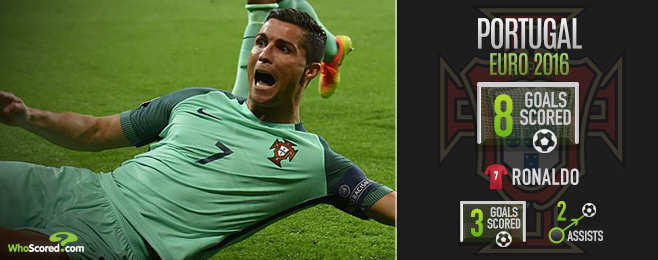 Portugal Need More Beyond Ronaldo to Secure Euro 2016 Success