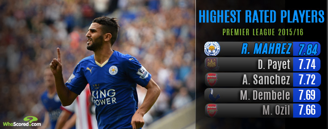 Why Arsenal are in the Market for Mahrez