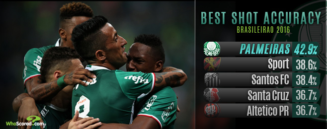 Palmeiras lead the way as Cuca's recipe comes to the boil