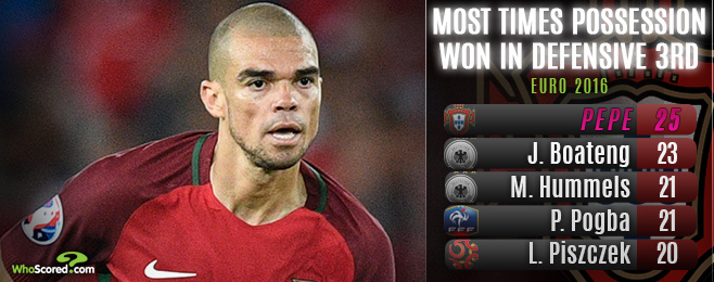 Peerless Pepe Essential in Portugal's Euro 2016 Progression