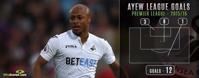 Why West Ham's Interest in Ayew Comes As Little Shock