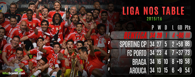 Liga NOS 2016/17 Preview