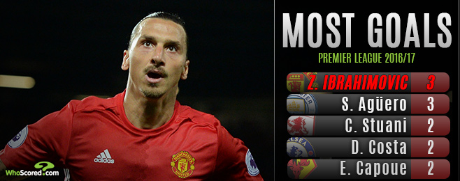 Ibra Quickly Setting the Premier League Alight After United Arrival