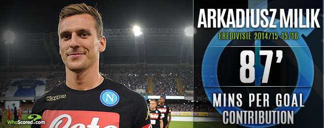 Can Milik Fill the Higuain-sized Void Following Napoli Switch?