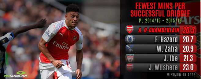 Will the Penny Finally Drop for Oxlade-Chamberlain this season?