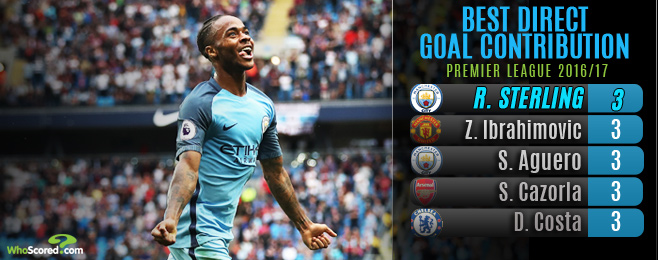 Sterling Back on the Up Following Stagnant Season