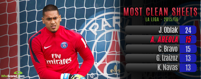 Baptism of Fire for Expected PSG Debutant Areola