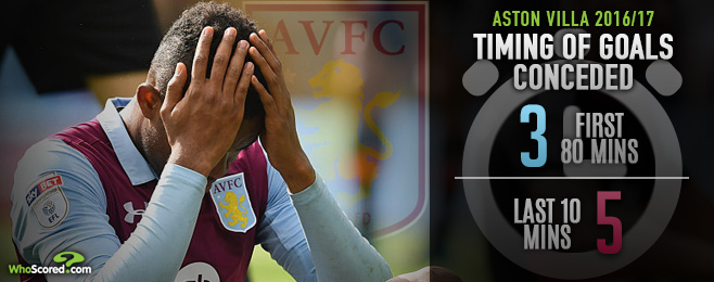 Nervousness killing Villa's hopes of Premier League return