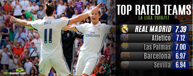 Settled Madrid look to hit new heights following Ronaldo return