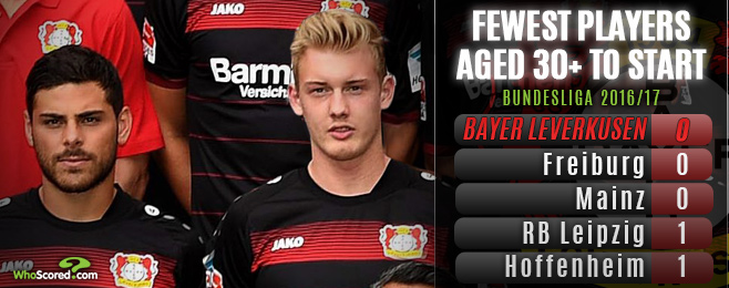Brandt & Volland of exciting Bayer 04 side speak to WhoScored