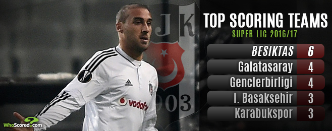 Besiktas Now Well Equipped for Domestic & European Adventure