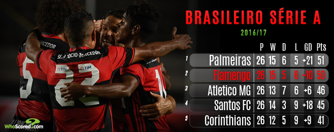 'Ricardiola' conquers hearts & minds as Flamengo sniff title glory