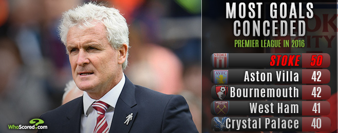 Stoke's defensive struggles has Hughes under pressure
