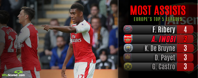 Impressive Iwobi more than capable of realising potential