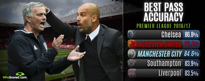 Will Early Manchester Derby Dampen Managerial Rivalry?