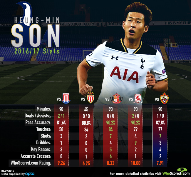 As estatísticas de Son na temporada também mostram o porquê de o sul-coreano estar em um momento tão especial. (Foto: WhoScored.com)