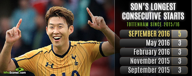 'On fire' Son proving worth to Spurs given overdue opportunity
