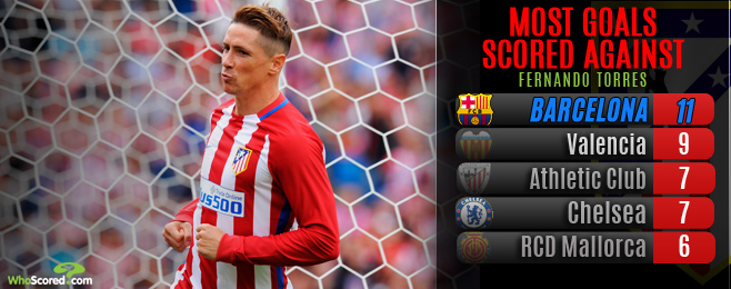 Can Torres continue his fine scoring form against Barca?