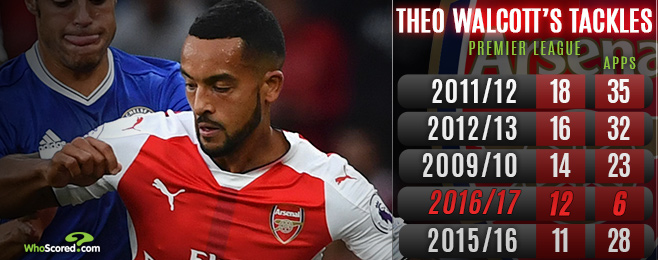 Walcott starting to prove he's not a lost cause at Arsenal
