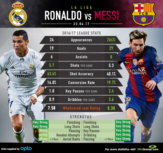 Barcelona 1 2 Real Madrid Vintage Ronaldo Silences The: Real Madrid Vs Barcelona: How Will Neymar Absence Impact