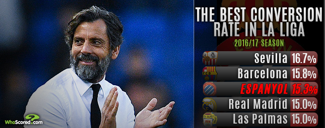 How Espanyol are profiting from pragmatist Quique Sanchez Flores