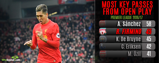 The Expert: Is Liverpool's Firmino the Premier League's most complete striker?