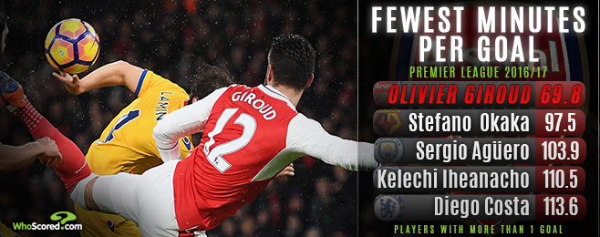 How logic defying Giroud is both unreliable and deadly