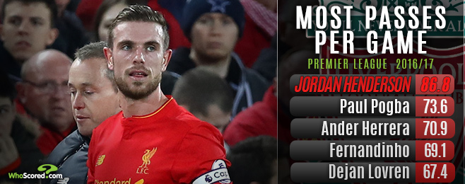 Returning Henderson's influence key to Liverpool ending United's run