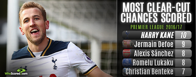Who will win the Premier League's golden boot this season?