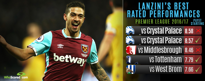 Form Guide: Lanzini is West Ham's perfect Payet replacement