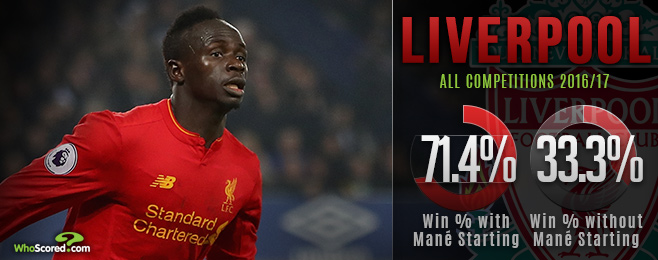 AFCON absence highlights how crucial Mane is for labouring Liverpool