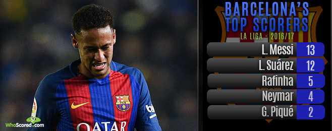 Finger pointing Barcelona need look at themselves rather than elsewhere