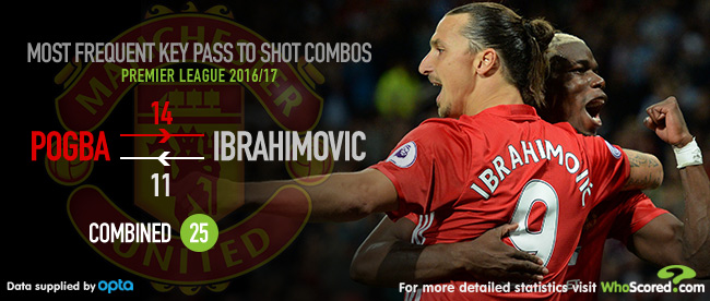 Six of the Best: Creative combos in the Premier League