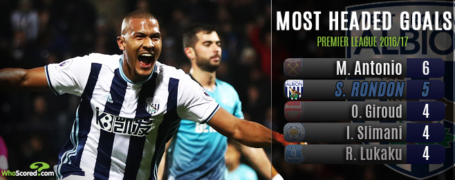 The Expert: Battering ram Rondon is West Brom's archetypal striker