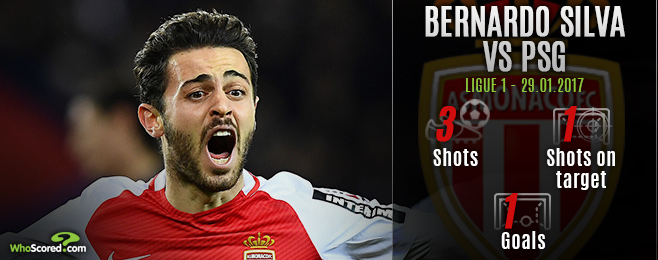 The Expert: Bernardo's late show could shape Monaco's season