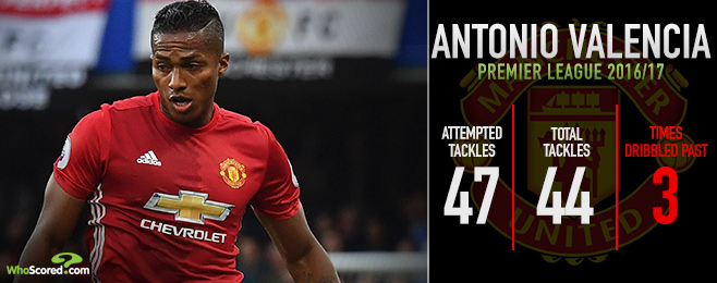 Can Manchester United right-back Valencia count himself among league's best?