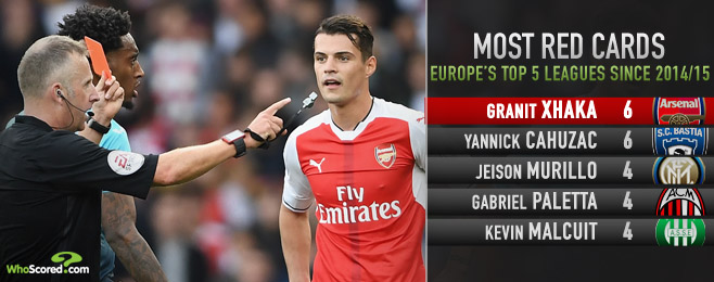 Form Guide: Will ill-disciplined Xhaka impact Arsenal's title pursuit?