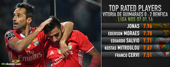 The Expert: Benfica start 2017 in emphatic fashion as Jonas returns
