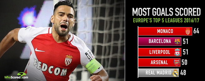 Hot Streak: Manchester City must beware Monaco - Europe's most exciting team