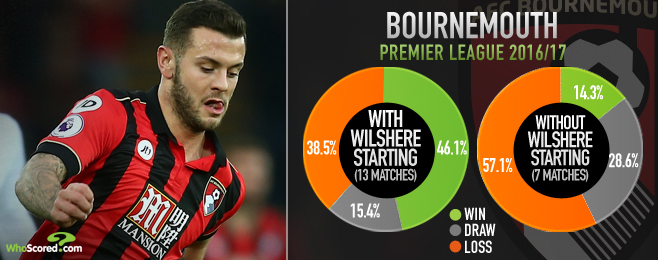 Fully fit Wilshere capable of filling Cazorla void at Arsenal